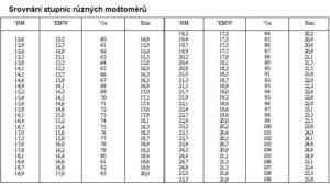Srovnání stupnic různých moštoměrů